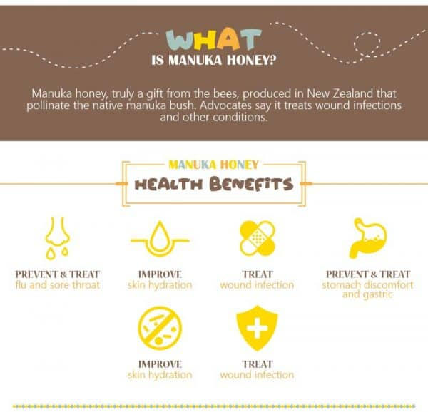 What is Manuka Honey & The Benefit