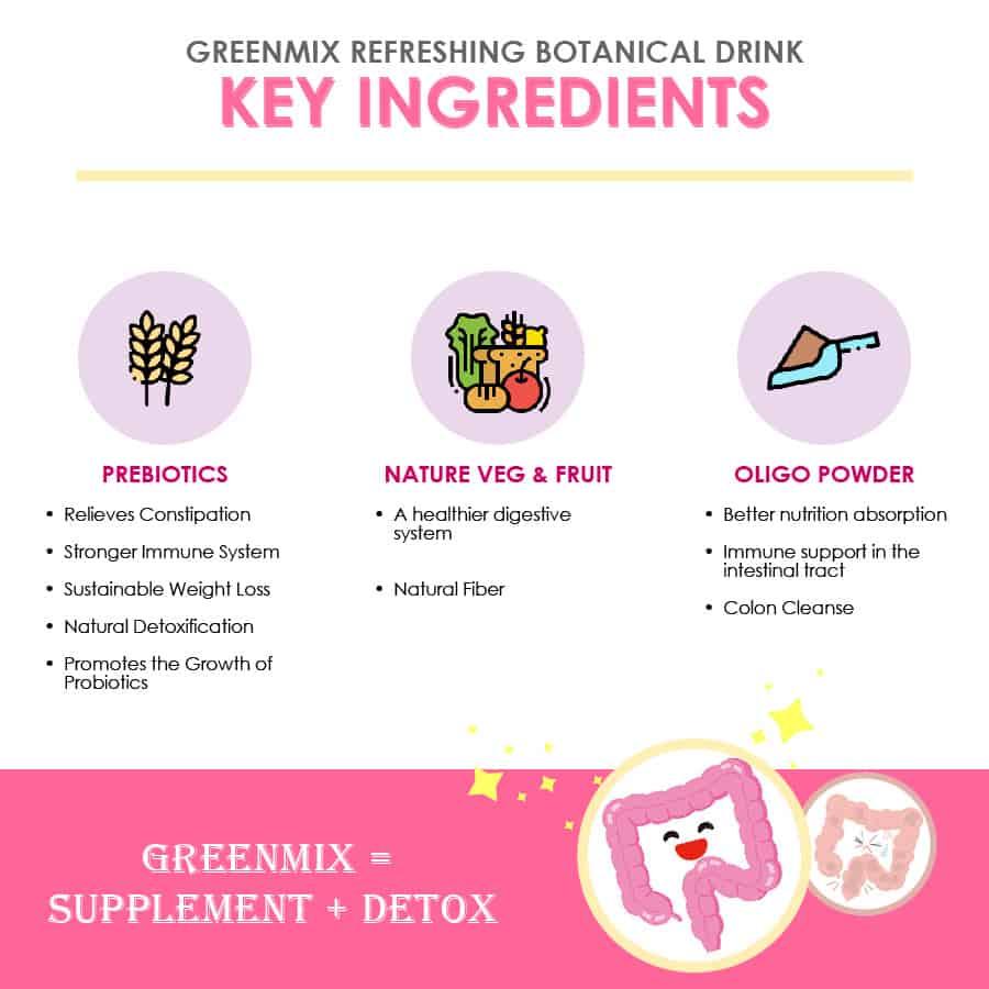 GreenMix Refreshing Botanical Drink- Key Ingredients
