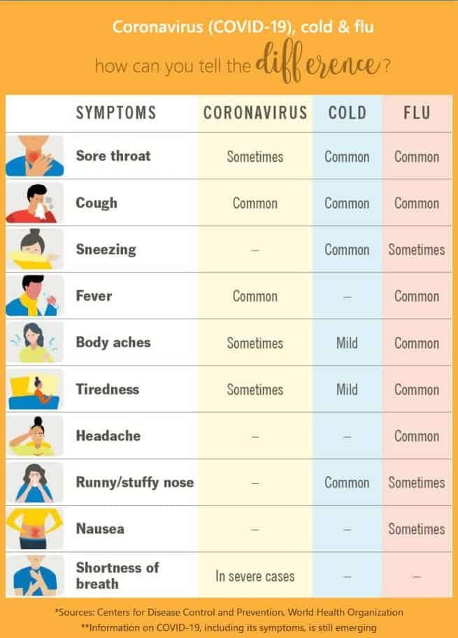 how to tell Coronavirus vs Flu vs Cold different symptoms